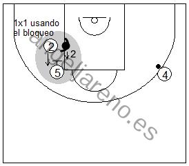 Gráfico de baloncesto que recoge ejercicios de juego con el bloqueo indirecto vertical y 1x1 de un exterior usando el bloqueo