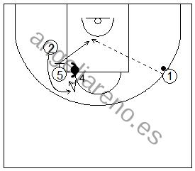 Gráfico de baloncesto que recoge ejercicios de juego con el bloqueo indirecto vertical y la recepción interior del bloqueador cuando su defensor ayuda