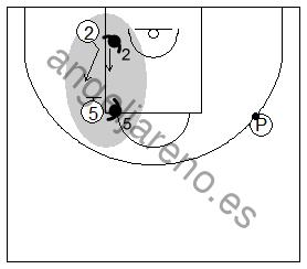 Gráfico de baloncesto que recoge ejercicios de juego con el bloqueo indirecto vertical y un 2x2 con un pasador sin defensor