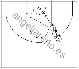 Gráfico de baloncesto que recoge ejercicios de rebote ofensivo con palmeos en una fila