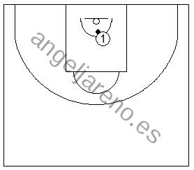 Gráfico de baloncesto que recoge ejercicios de rebote ofensivo con palmeos individuales contra al tablero