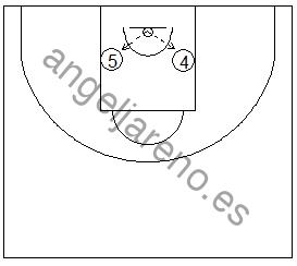 Gráfico de baloncesto que recoge ejercicios de rebote ofensivo con palmeos contra al tablero por parejas
