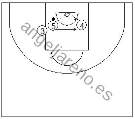 Gráfico de baloncesto que recoge ejercicios de rebote ofensivo con palmeos contra al tablero por tríos