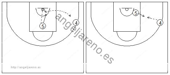 Gráficos de baloncesto que recogen ejercicios de rebote ofensivo con un palmeo largo hacia el exterior de la zona y posterior juego en el poste
