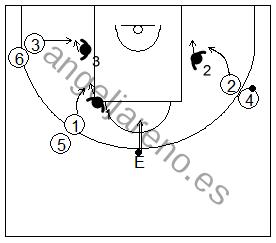 Gráfico de baloncesto que recoge ejercicios de rebote ofensivo en igualdad numérica 3x3