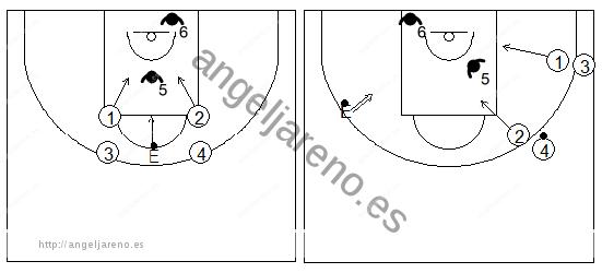 Gráfico de baloncesto que recoge ejercicios de rebote ofensivo en superioridad numérica 2x1