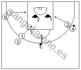 Gráfico de baloncesto que recoge ejercicios de rebote ofensivo en superioridad numérica 3x2