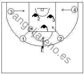 Gráfico de baloncesto que recoge ejercicios de rebote ofensivo en superioridad numérica 4x3