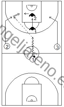 Gráfico de baloncesto que recoge ejercicios de rebote ofensivo en superioridad numérica en contraataque 3x2