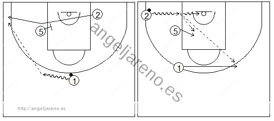 Gráficos de baloncesto que recogen ejercicios de juego con el bloqueo indirecto en la línea de fondo con dos exteriores, uno de ellos alejándose del interior, y un pasador fijo