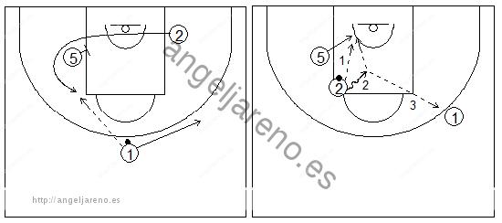 Gráficos de baloncesto que recogen ejercicios de juego con el bloqueo indirecto en la línea de fondo con dos exteriores, uno de ellos girando sobre un interior, y un pasador fijo