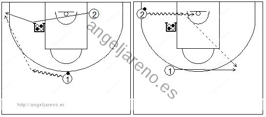 Gráficos de baloncesto que recogen ejercicios de juego con el bloqueo indirecto en la línea de fondo con dos exteriores y uno de ellos alejándose del bloqueo