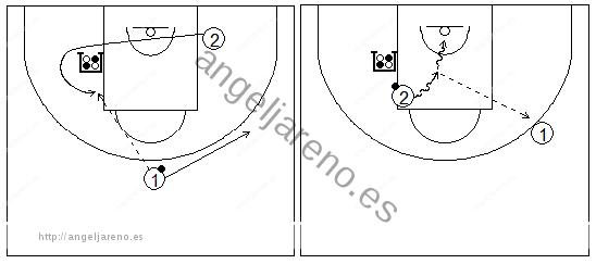 Gráficos de baloncesto que recogen ejercicios de juego con el bloqueo indirecto en la línea de fondo con dos exteriores y uno de ellos girando sobre el bloqueo