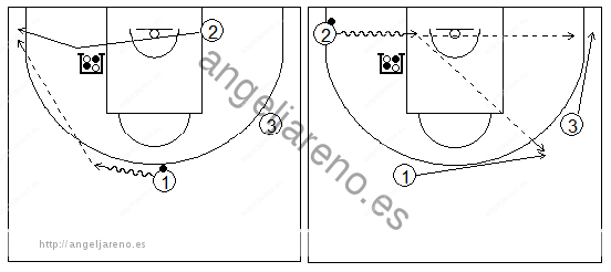 ejercicios de juego con el bloqueo indirecto en la línea de fondo con tres exteriores y uno de ellos alejándose del bloqueador
