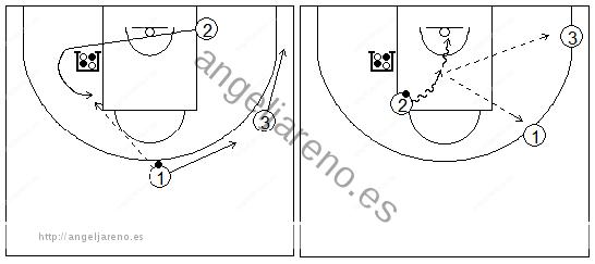 Gráficos de baloncesto que recogen ejercicios de juego con el bloqueo indirecto en la línea de fondo con tres exteriores y uno de ellos girando sobre el bloqueador