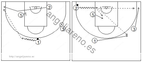 Gráficos de baloncesto que recogen ejercicios de juego con el bloqueo indirecto en la línea de fondo con un interior y tres exteriores, uno de ellos alejándose del bloqueo