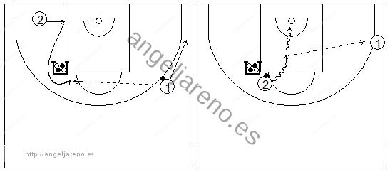 Gráficos de baloncesto que recogen ejercicios de juego con el bloqueo indirecto vertical con dos exteriores y uno de ellos girando sobre el bloqueador