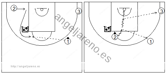Gráficos de baloncesto que recogen ejercicios de juego con el bloqueo indirecto vertical con tres exteriores y uno de ellos girando sobre el bloqueador