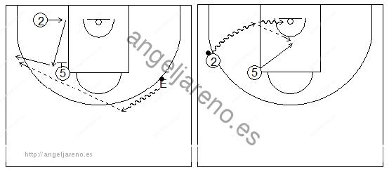 Gráficos de baloncesto que recogen ejercicios de juego con el bloqueo indirecto vertical con un exterior alejándose del interior y un pasador fijo
