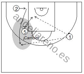 Gráfico de baloncesto que recoge ejercicios de juego con el bloqueo indirecto vertical con un interior y dos exteriores tras un cambio defensivo