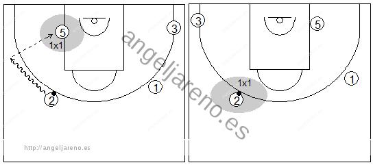 Gráficos de baloncesto que recogen ejercicios de juego con el bloqueo indirecto vertical con un interior y tres exteriores tras un cambio defensivo y posibles opciones