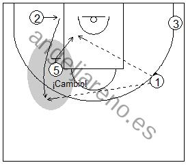 Gráfico de baloncesto que recoge ejercicios de juego con el bloqueo indirecto vertical con un interior y tres exteriores tras un cambio defensivo