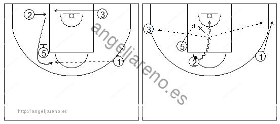 Gráficos de baloncesto que recogen ejercicios de juego con el bloqueo indirecto vertical con un interior y tres exteriores, uno de ellos girando sobre el bloqueador