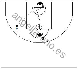 Gráfico de baloncesto que recoge ejercicios de rebote ofensivo en una rueda de captura del rebote ofensivo de cara a la canasta y tiros debajo del aro con oposición de dos defensores