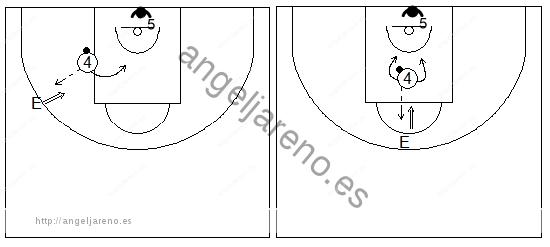 Gráficos de baloncesto que recogen ejercicios de rebote ofensivo en una rueda de captura del rebote ofensivo de espaldas a la canasta y tiros debajo del aro con oposición 1x1
