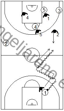 Gráfico de baloncesto que recoge una defensa en medio campo