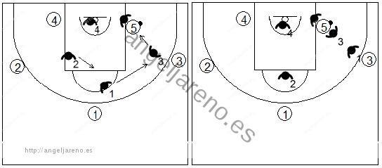 Gráfico de baloncesto que recoge la defensa individual avanzada cuando el balón está en el poste, opción agresiva