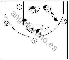 Gráfico de baloncesto que recoge la defensa individual avanzada cuando el balón está en el poste, opción básica