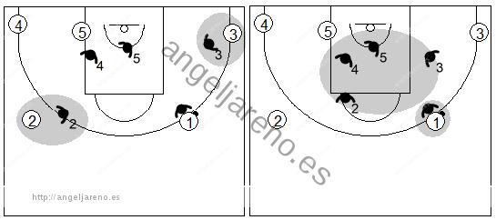 Gráfico de baloncesto que recoge la defensa individual avanzada donde los defensores a un pase del balón, están negando la recepción