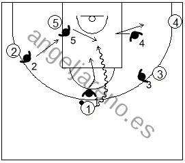 Gráfico de baloncesto que recoge la defensa individual avanzada en caso de ser batidos en el frontal