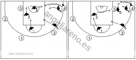 Gráfico de baloncesto que recoge la defensa individual avanzada en caso de ser batidos en la esquina sin y con poste bajo en el lado del balón