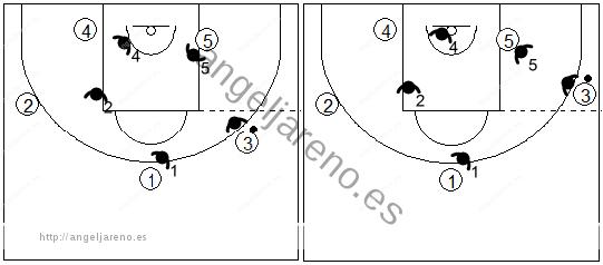 Gráfico de baloncesto que recoge la defensa individual avanzada, en el poste bajo antes de que el poste reciba el balón