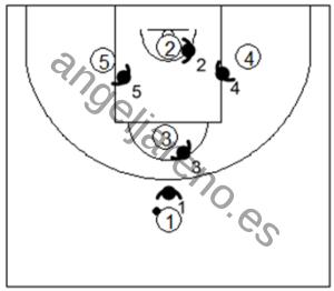 Gráfico de baloncesto que recoge la defensa individual avanzada en los bloqueos indirectos con doble opción en la línea de fondo partiendo bajo canasta