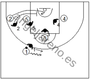 Gráfico de baloncesto que recoge la defensa individual avanzada en los bloqueos indirectos con doble opción en la línea de fondo partiendo desde el perímetro