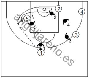 Gráfico de baloncesto que recoge la defensa individual avanzada en los bloqueos indirectos simples en la línea de fondo sin curl
