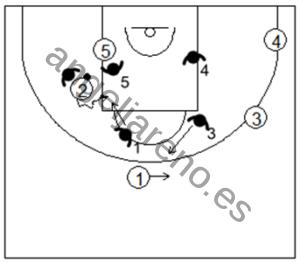 Gráfico de baloncesto que recoge la defensa individual avanzada en los bloqueos indirectos simples en la línea de fondo con curl