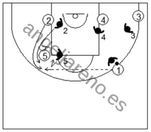 Gráfico de baloncesto que recoge la defensa individual avanzada en los bloqueos indirectos verticales cortando el bloqueo persiguiendo y contra el curl corto persiguiendo