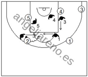Gráfico de baloncesto que recoge la defensa individual avanzada en los bloqueos indirectos verticales cortando el bloqueo persiguiendo y contra el curl corto persiguiendo persiguiendo y contra el curl largo