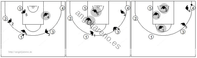 Gráfico de baloncesto que recoge la defensa individual avanzada donde hay máxima presión en el lado fuerte y máxima ayuda en el débil