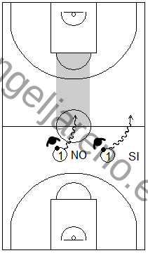 Gráfico de baloncesto que recoge la defensa individual avanzada donde el balón no debe entrar en campo defensivo por el centro