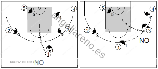 Gráfico de baloncesto que recoge la defensa individual avanzada donde el balón no penetre por el centro