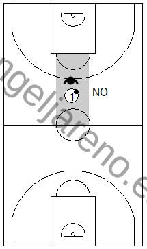 Gráfico de baloncesto que recoge la defensa individual avanzada donde el balón no debe permanecer en el centro de la cancha