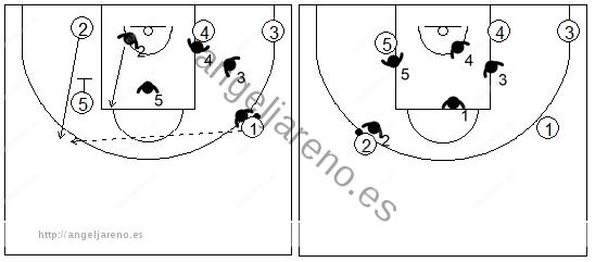 Gráfico de baloncesto que recoge la defensa individual básica y la defensa de un bloqueo indirecto vertical
