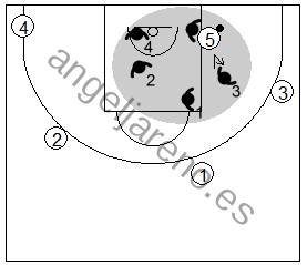 Gráfico de baloncesto que recoge la defensa individual básica, si recibe el poste bajo