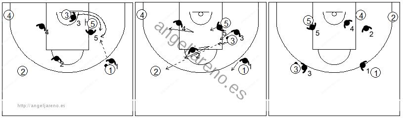 Defensa individual especial del bloqueo indirecto en la línea de fondo si el atacante consiguiese salir al lado derecho
