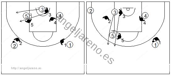 Defensa individual especial del bloqueo indirecto forzando al atacante a salir al lado izquierdo del ataque